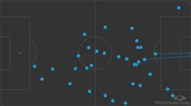 Coutinho's touches in a 4-3-3 against Chelsea