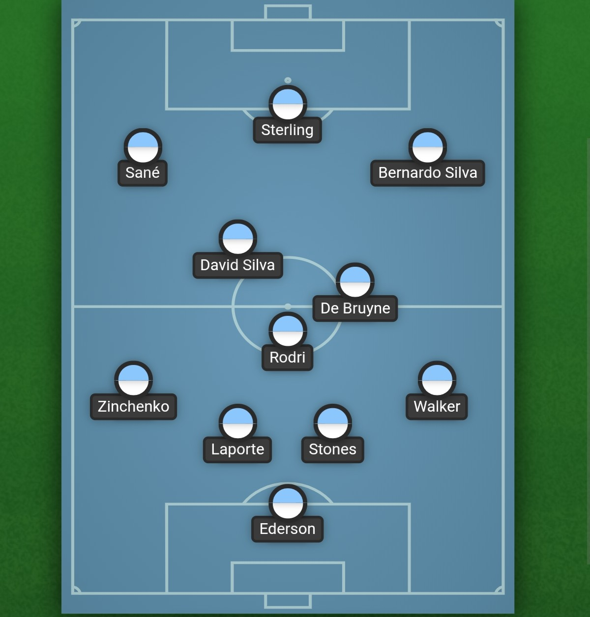 Manchester City formation