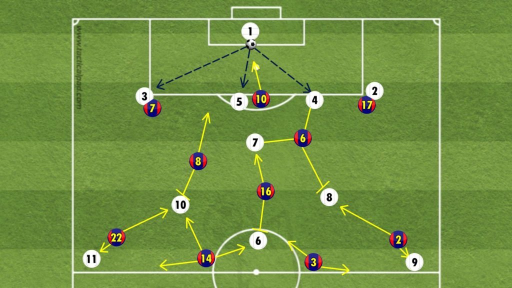 Barcelona's strategy against Real Madrid